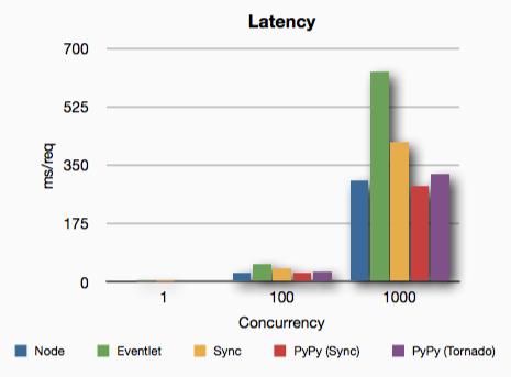 Python vs  Node vs  PyPy : Blog – @kgriffs